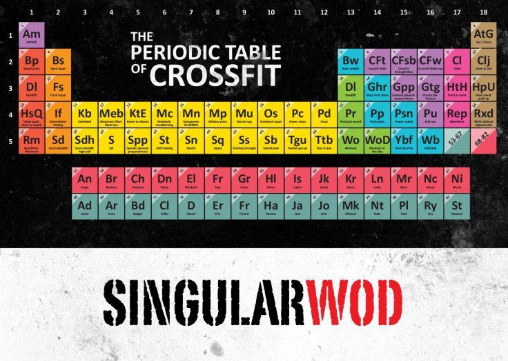 CF Periodic Table